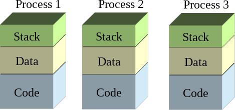 Multi-threading on the Tiva C Launchpad – ioprog