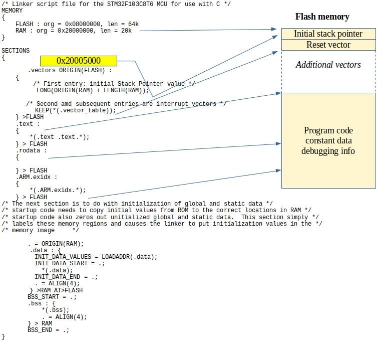 memory_layout