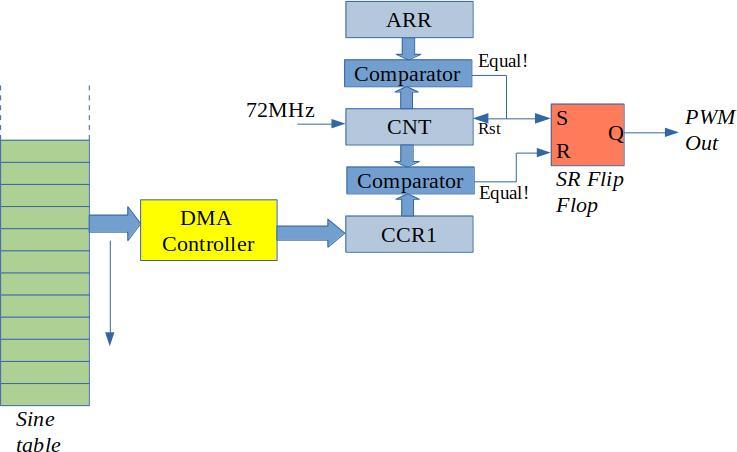 STM32F103_TIM1_DMA_PWM